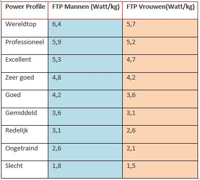 Wat Kan Je Met Ftp Wattcycling Train Smarter Get Faster